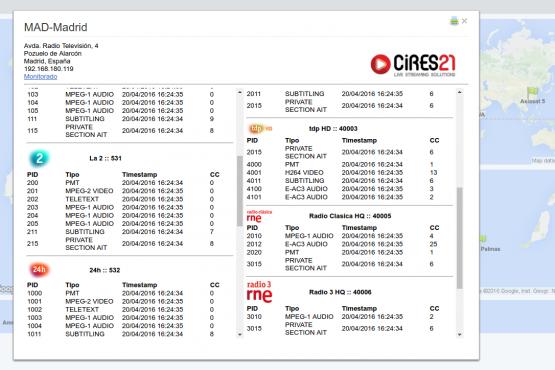 C21 SME information