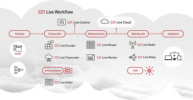 Flujo de trabajo de Live Cloud