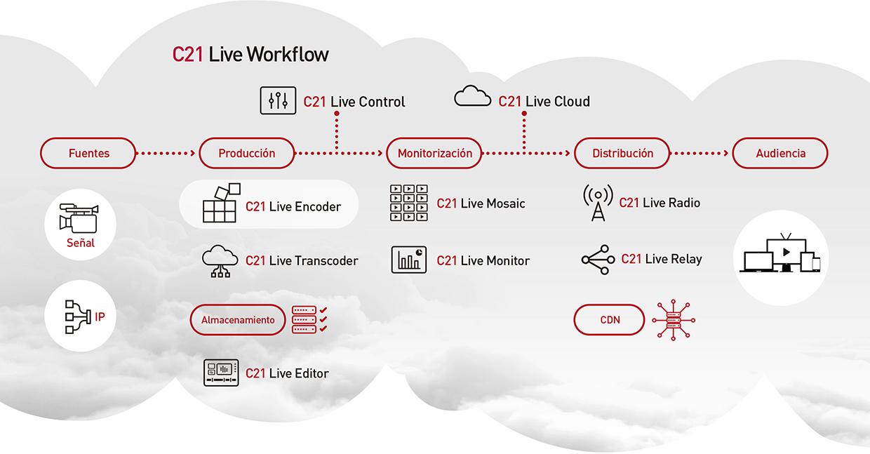 Flujo de trabajo de Live Encoder
