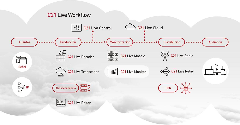 Flujo de trabajo de Live Monitor