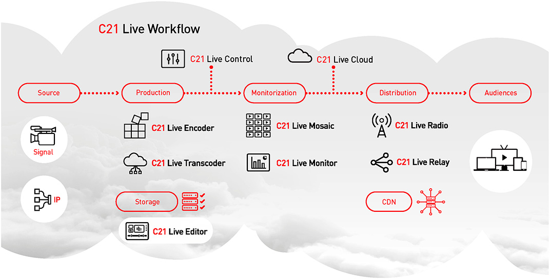 Workflow Cires21 Live Editor
