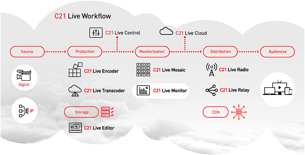 Workflow Cires21 Live Monitor