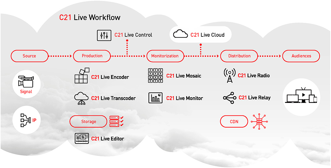 Workflow Cires21 Live Cloud