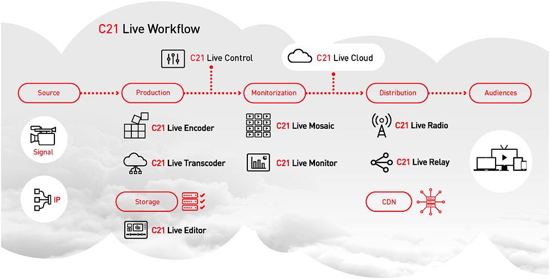 Workflow Cires21 Live Cloud