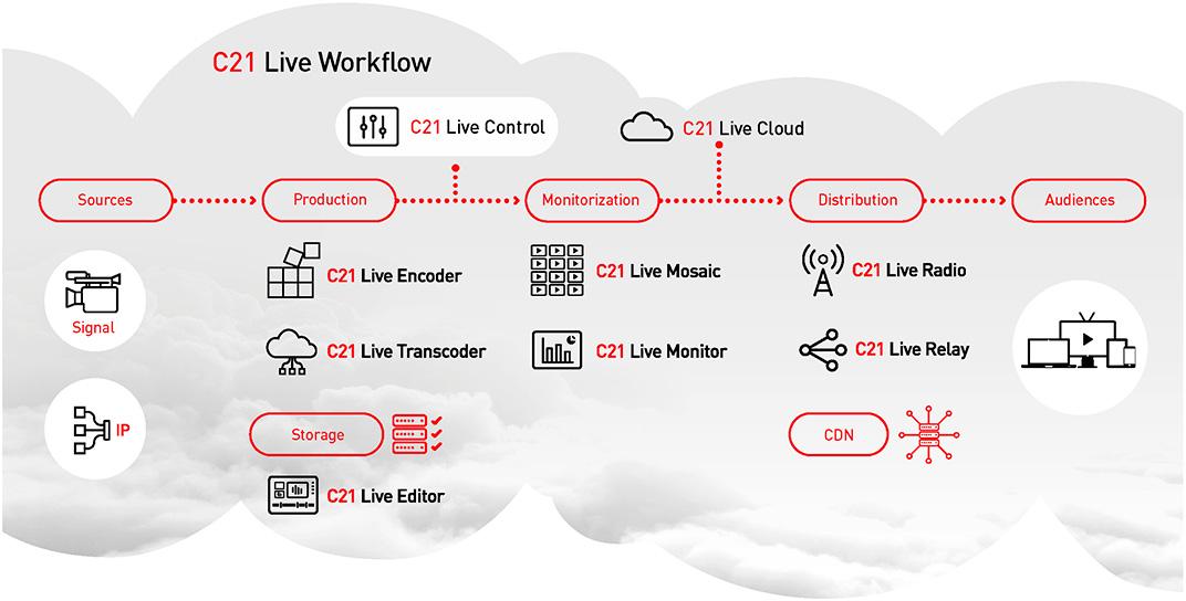 Workflow Cires21 Live Control