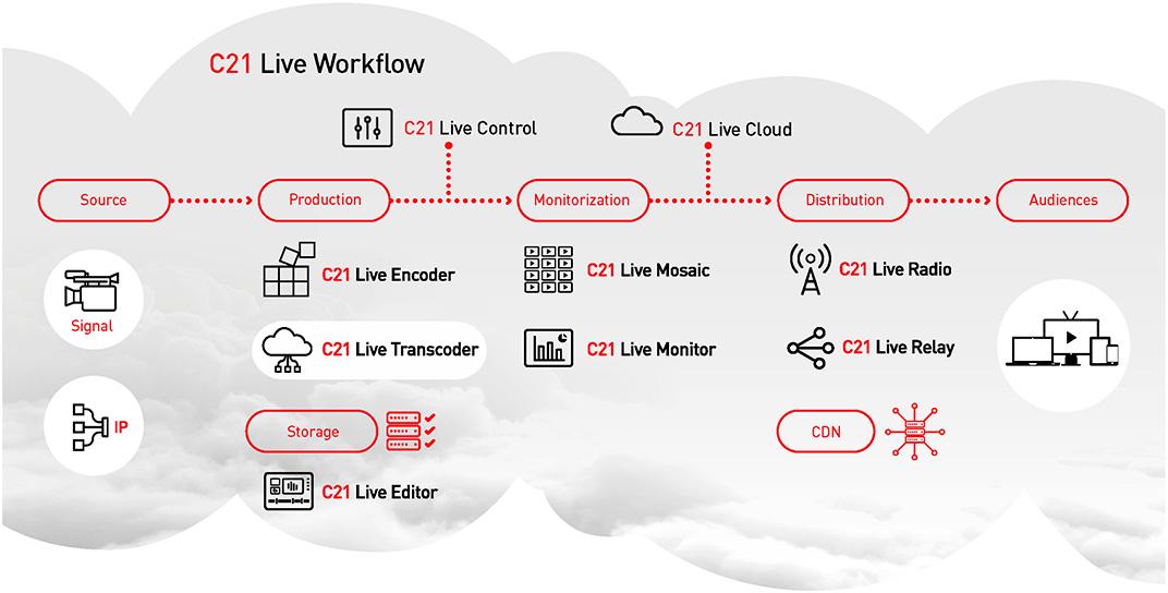 Workflow Cires21 Live Transcode