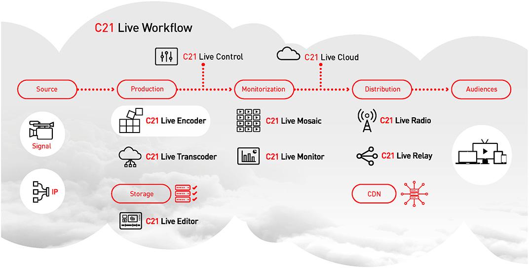 Workflow Cires21 Live Encoder